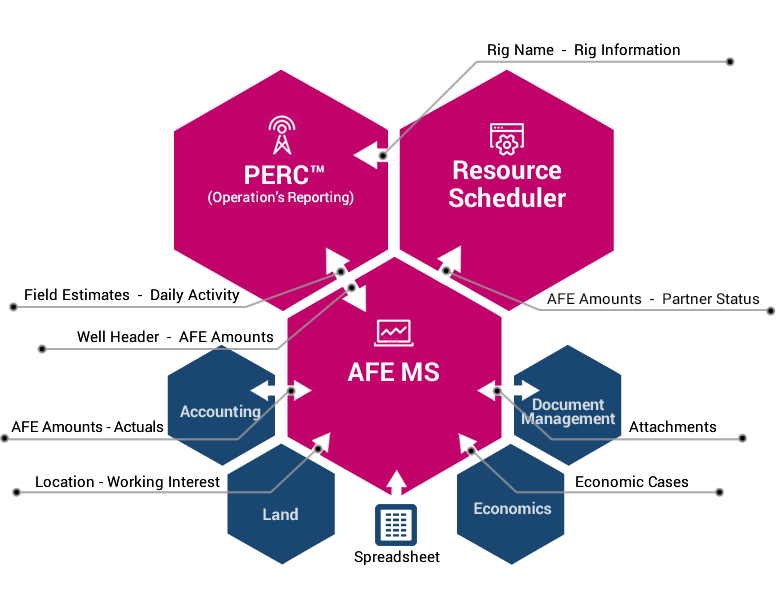 AFE Management System